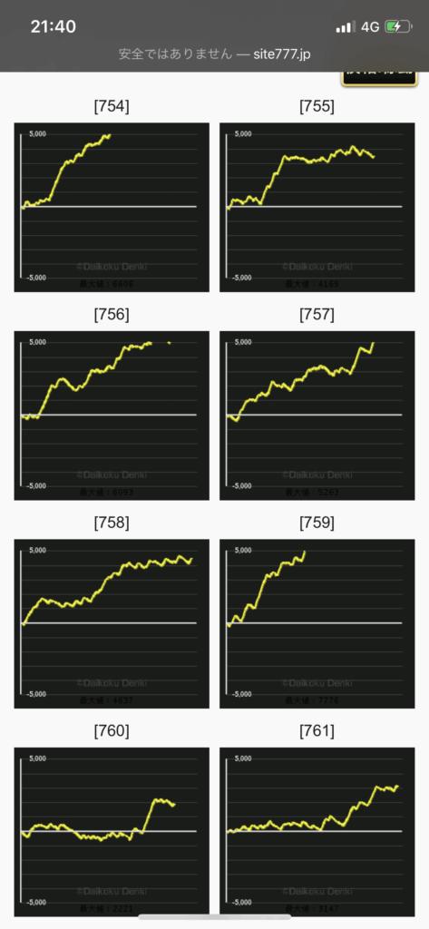 設定6 絆2 グラフ